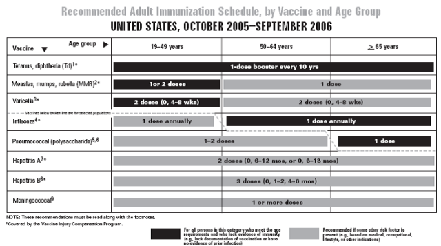 CDC_adult_immunization_2006.png